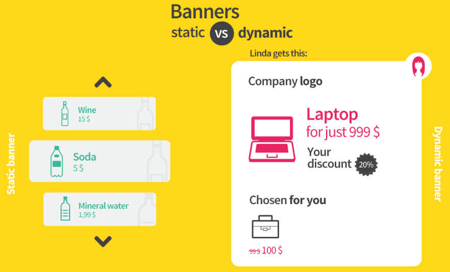 static v/s dynamic banners