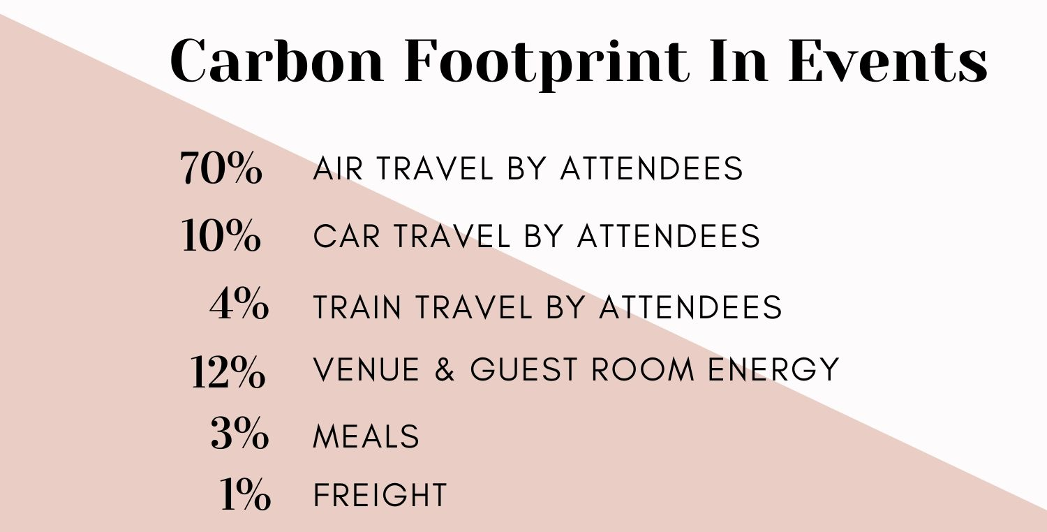 carbon footprint in events
